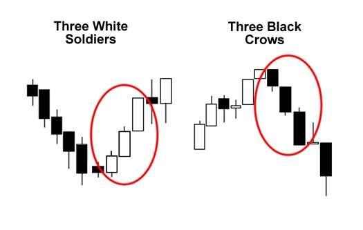 Three White Soldiers dan Pola Three Black Crows